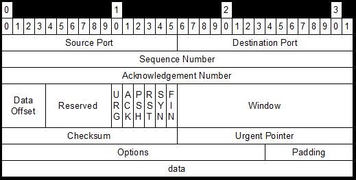 TCP-IP MODEL